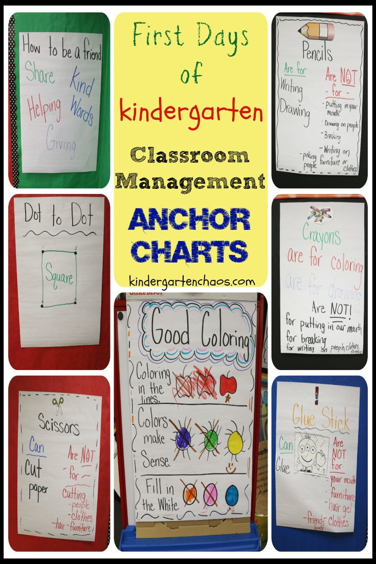 Must Have Anchor Charts For Kindergarten