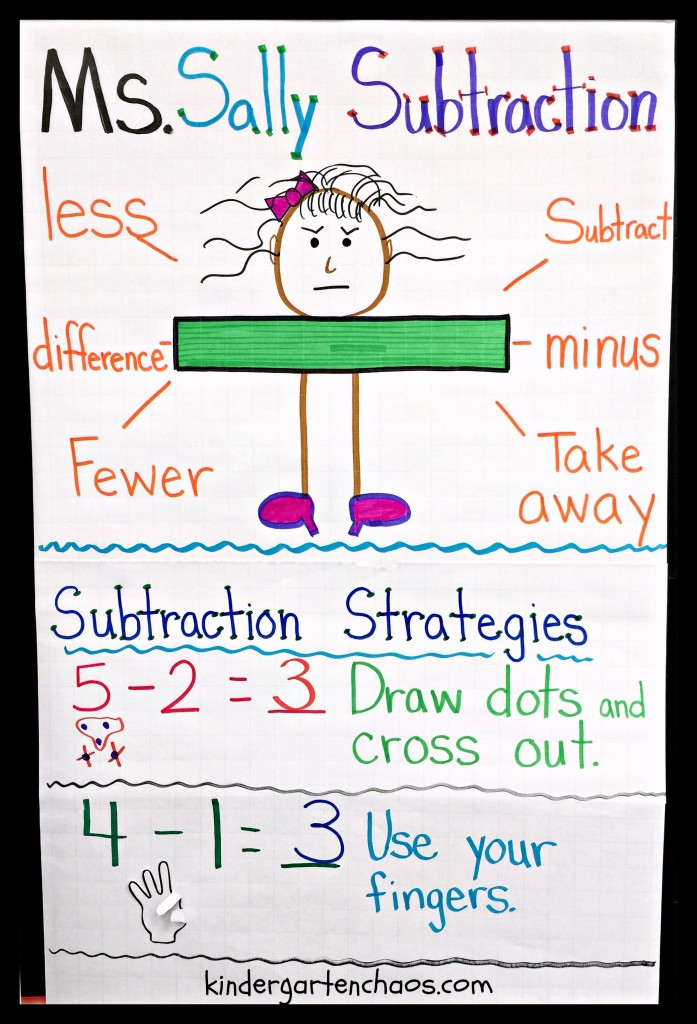 Subtraction Anchor Chart - kindergartenchaos.com