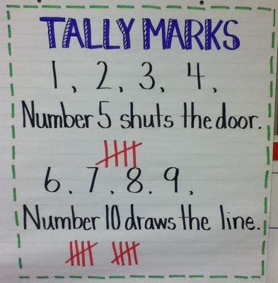 Tally Marks Anchor Chart -tekyteach