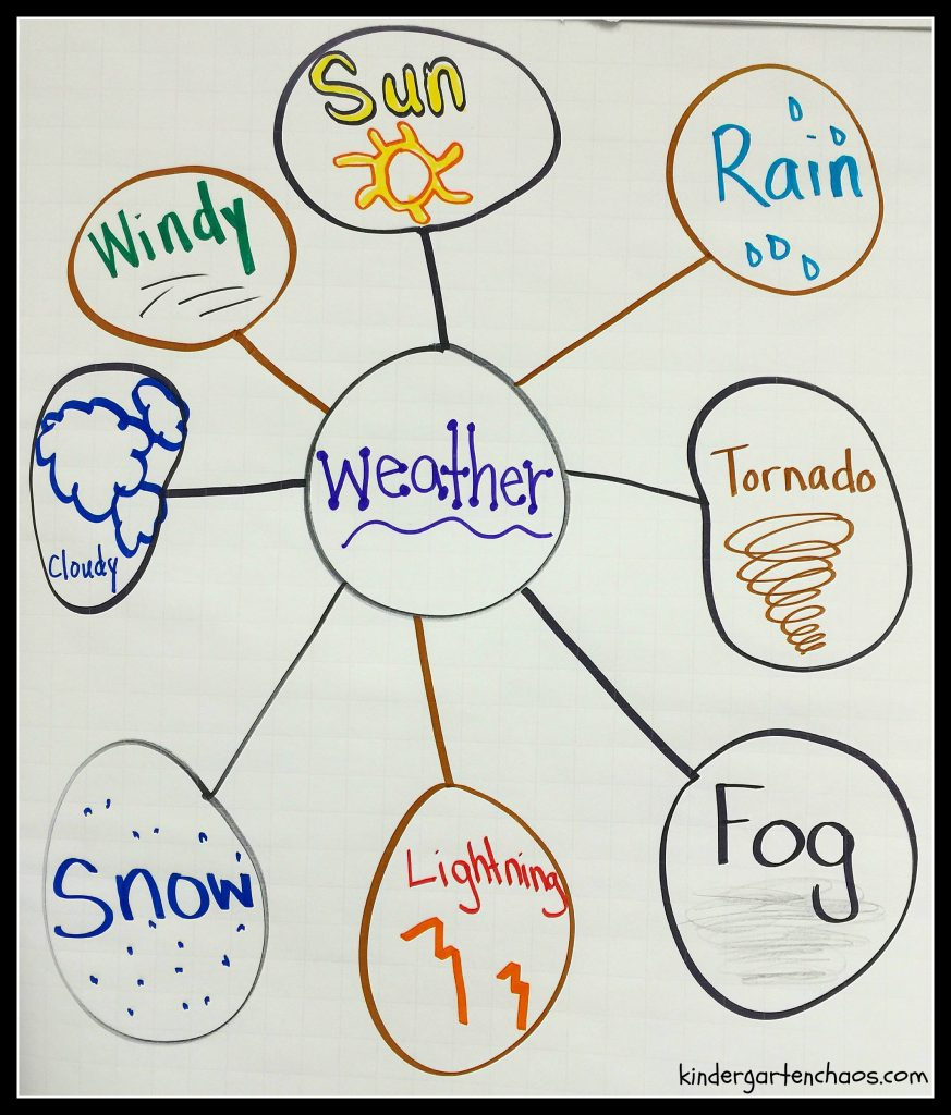 Weather Bubble Map Anchor Chart - kindergartenchaos.com