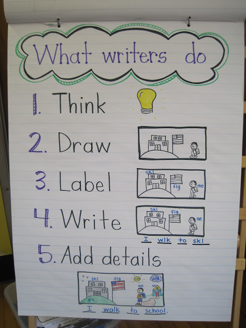 What Writers Do - Mrs. Jones Class